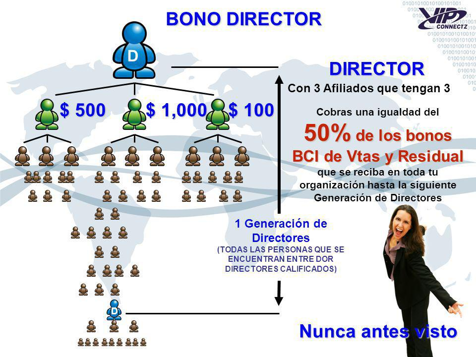 D Con 3 Afiliados que tengan 3 DIRECTOR Cobras una igualdad del 50% de los bonos BCI de Vtas y Residual que se reciba en toda tu organización hasta la siguiente Generación de Directores D 1 Generación de Directores (TODAS LAS PERSONAS QUE SE ENCUENTRAN ENTRE DOR DIRECTORES CALIFICADOS) BONO DIRECTOR Nunca antes visto $ 500 $ 1,000 $ 100
