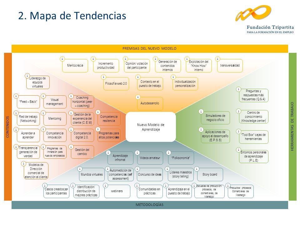2. Mapa de Tendencias Nuevo Modelo de Aprendizaje PREMISAS DEL NUEVO MODELO METODOLOGÍAS HERRAMIENTAS DE TRABAJO CONTENIDOS Meritocracia Filosofía web
