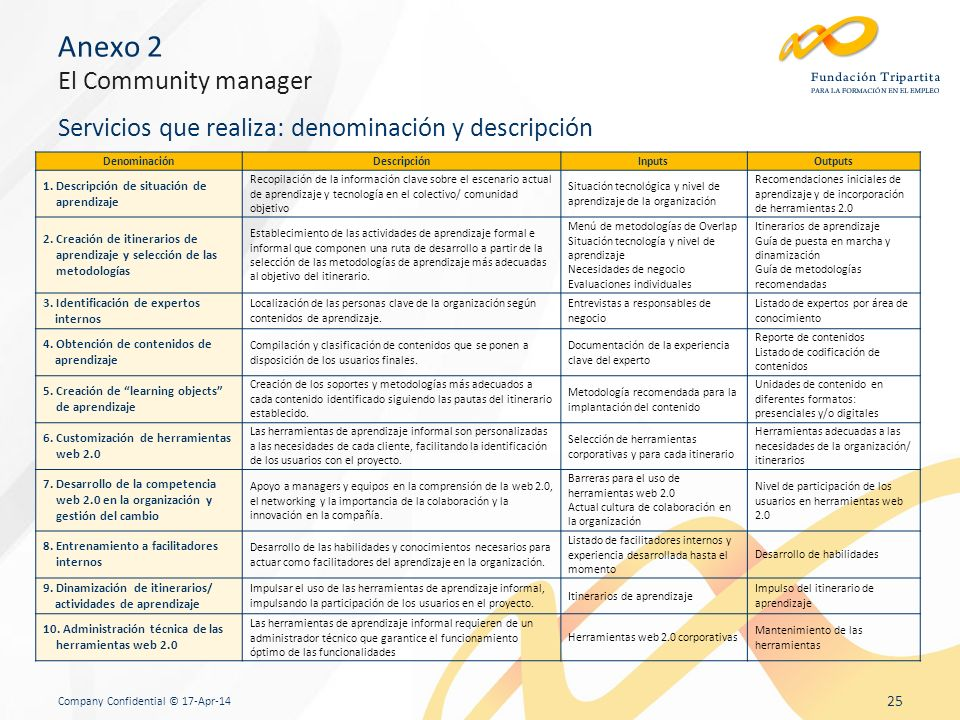Company Confidential © 17-Apr-14 25 DenominaciónDescripciónInputsOutputs 1.