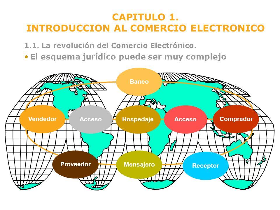 Banco VendedorComprador Mensajero CAPITULO 1. INTRODUCCION AL COMERCIO ELECTRONICO 1.1. La revolución del Comercio Electrónico. El esquema jurídico pu