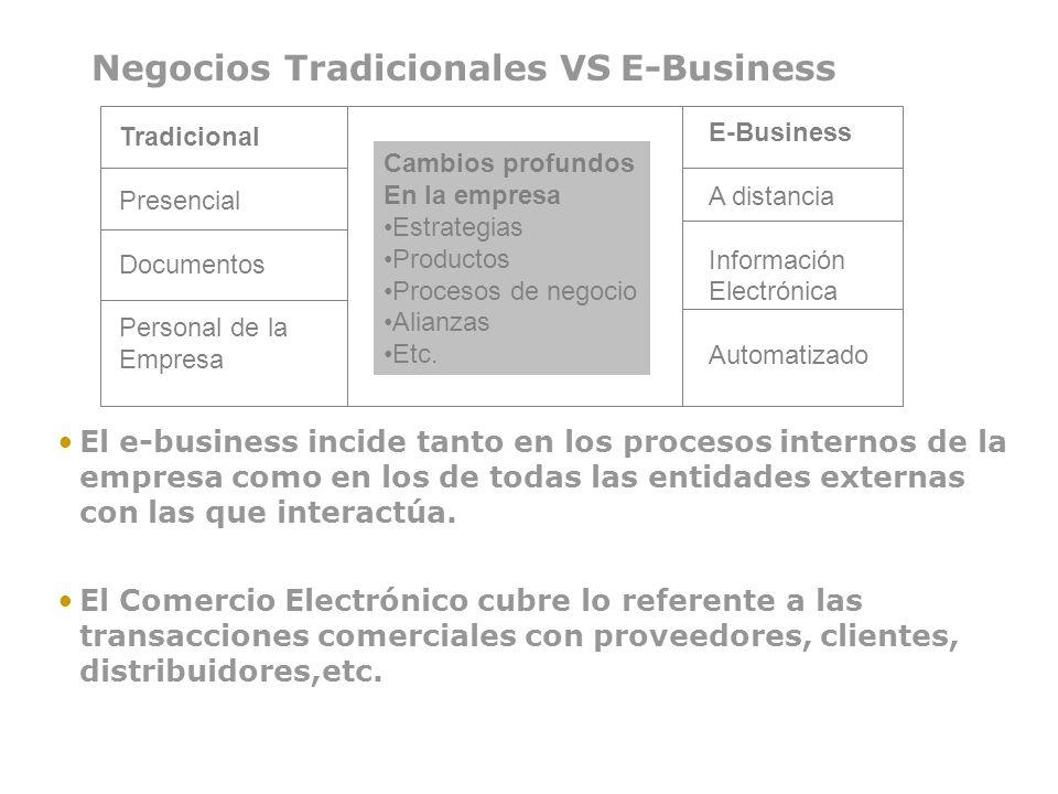 Tradicional Presencial Documentos Personal de la Empresa Cambios profundos En la empresa Estrategias Productos Procesos de negocio Alianzas Etc. E-Bus