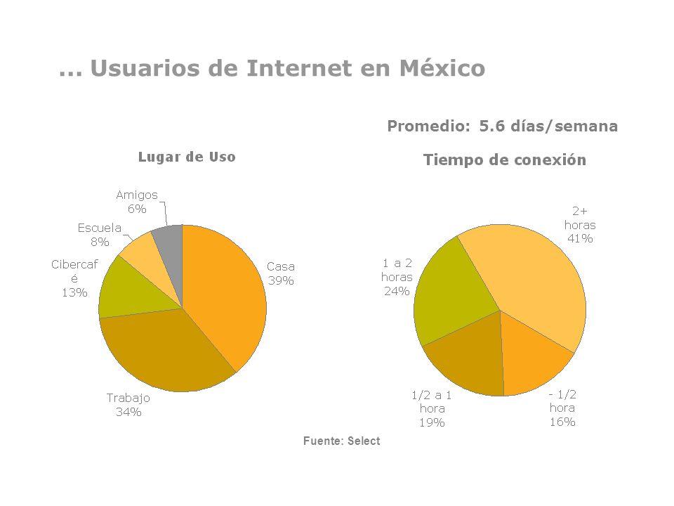 ... Usuarios de Internet en México Promedio: 5.6 días/semana Fuente: Select
