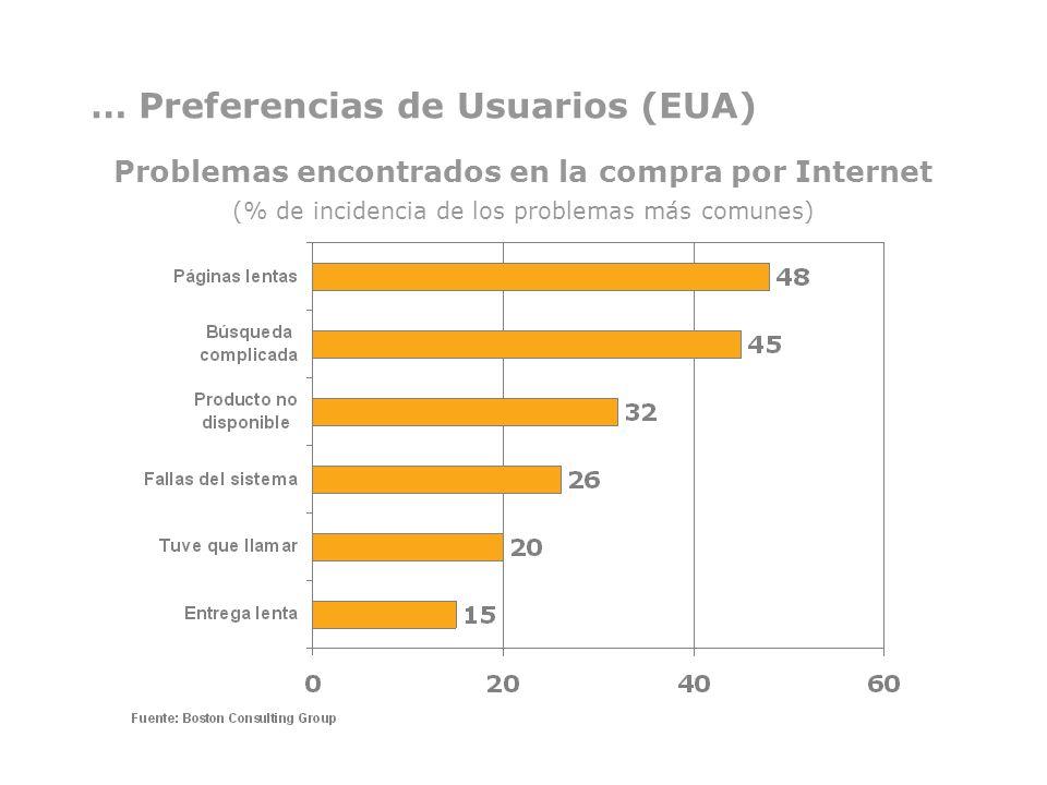 Problemas encontrados en la compra por Internet (% de incidencia de los problemas más comunes)