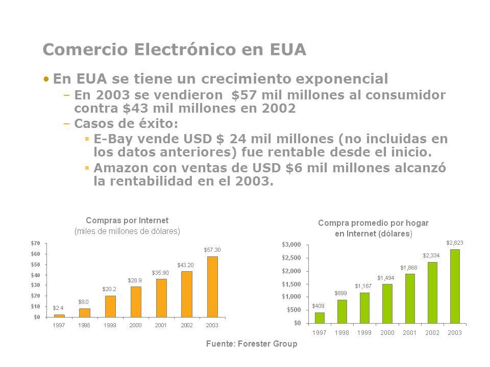 Comercio Electrónico en EUA En EUA se tiene un crecimiento exponencial –En 2003 se vendieron $57 mil millones al consumidor contra $43 mil millones en