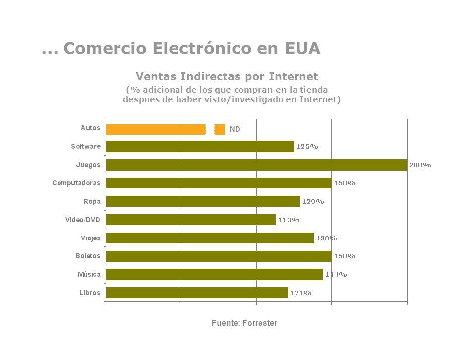 ... Comercio Electrónico en EUA Ventas Indirectas por Internet (% adicional de los que compran en la tienda despues de haber visto/investigado en Inte