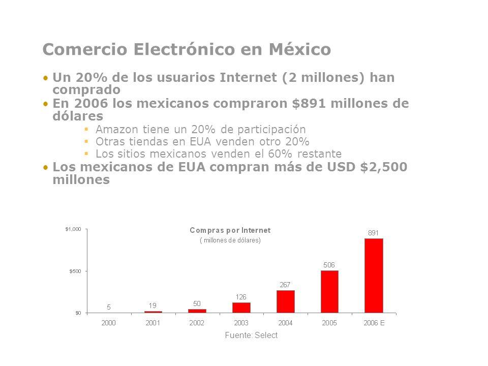 Comercio Electrónico en México Un 20% de los usuarios Internet (2 millones) han comprado En 2006 los mexicanos compraron $891 millones de dólares Amaz