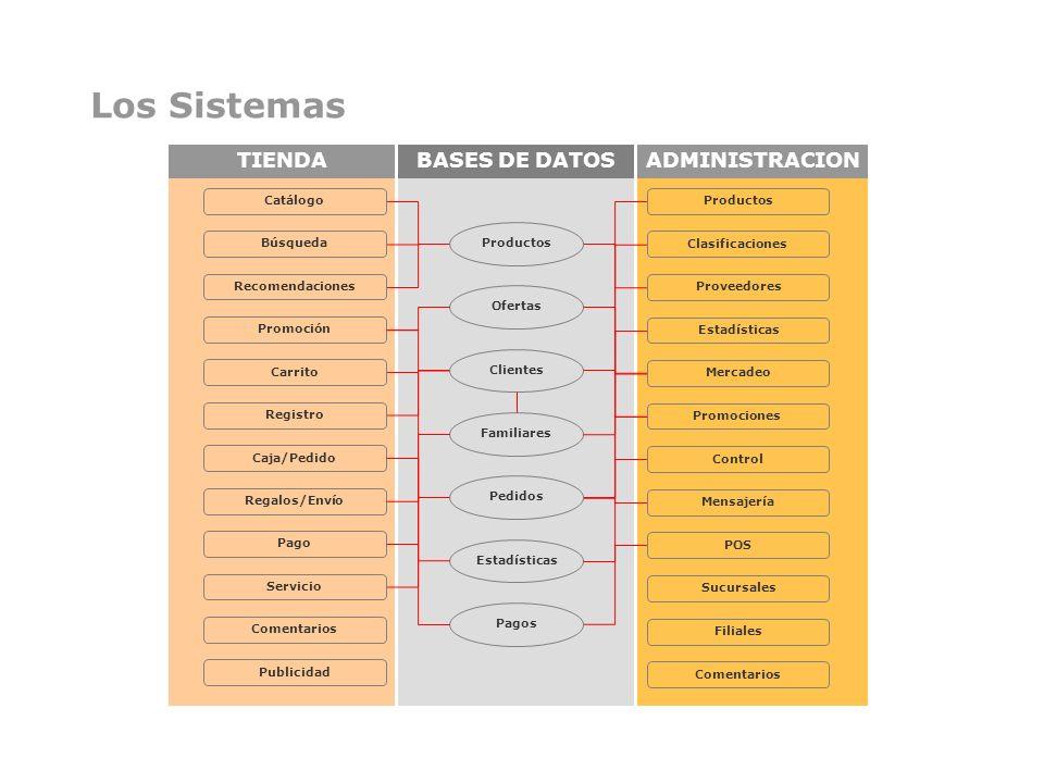 TIENDAADMINISTRACIONBASES DE DATOS Los Sistemas Catálogo Búsqueda Recomendaciones Promoción Carrito Registro Caja/Pedido Regalos/Envío Pago Servicio C