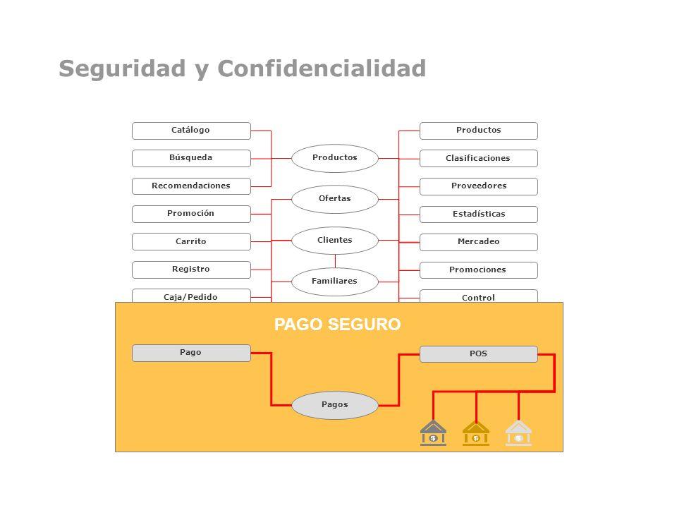 Catálogo Búsqueda Recomendaciones Promoción Carrito Registro Caja/Pedido Regalos/Envío Pago Servicio Comentarios Publicidad Productos Clasificaciones