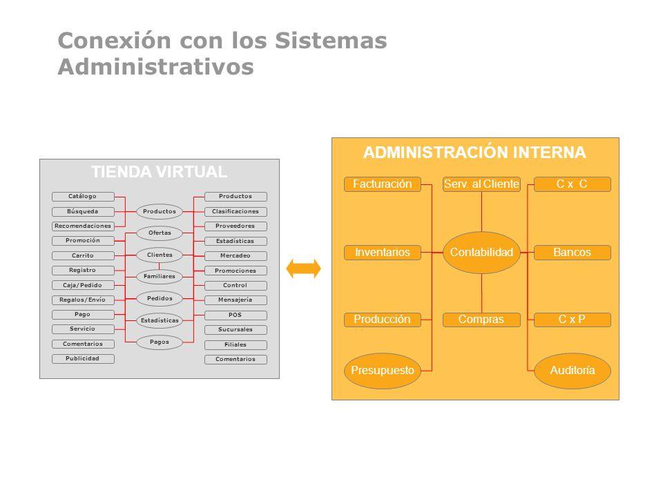 Conexión con los Sistemas Administrativos TIENDA VIRTUAL Catálogo Búsqueda Recomendaciones Promoción Carrito Registro Caja/Pedido Regalos/Envío Pago S