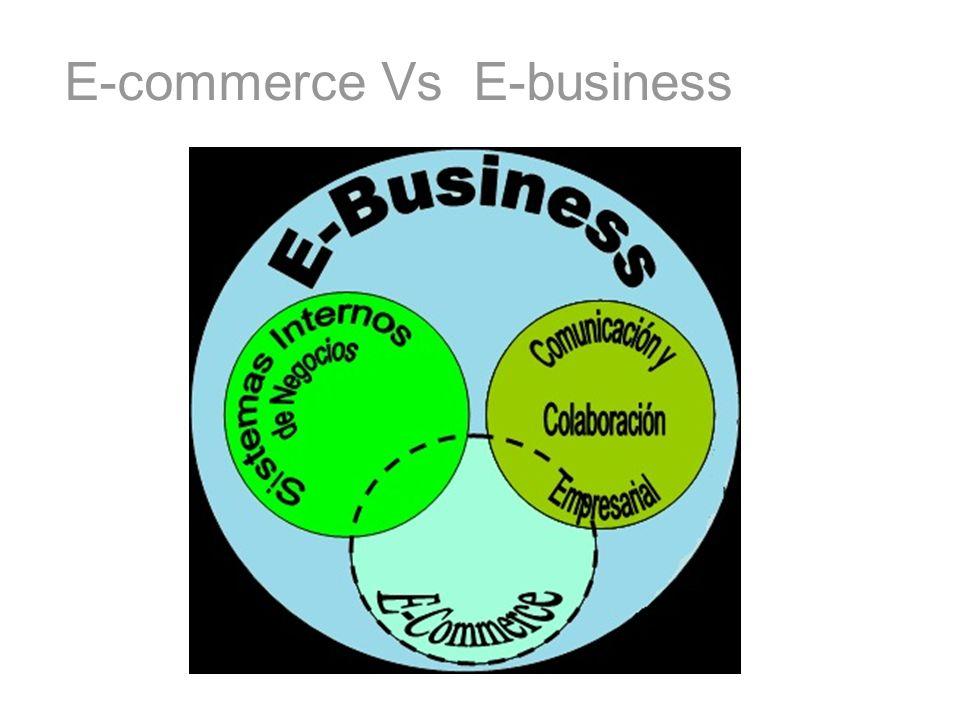 Comercio Electrónico en EUA En EUA se tiene un crecimiento exponencial –En 2003 se vendieron $57 mil millones al consumidor contra $43 mil millones en 2002 –Casos de éxito: E-Bay vende USD $ 24 mil millones (no incluidas en los datos anteriores) fue rentable desde el inicio.
