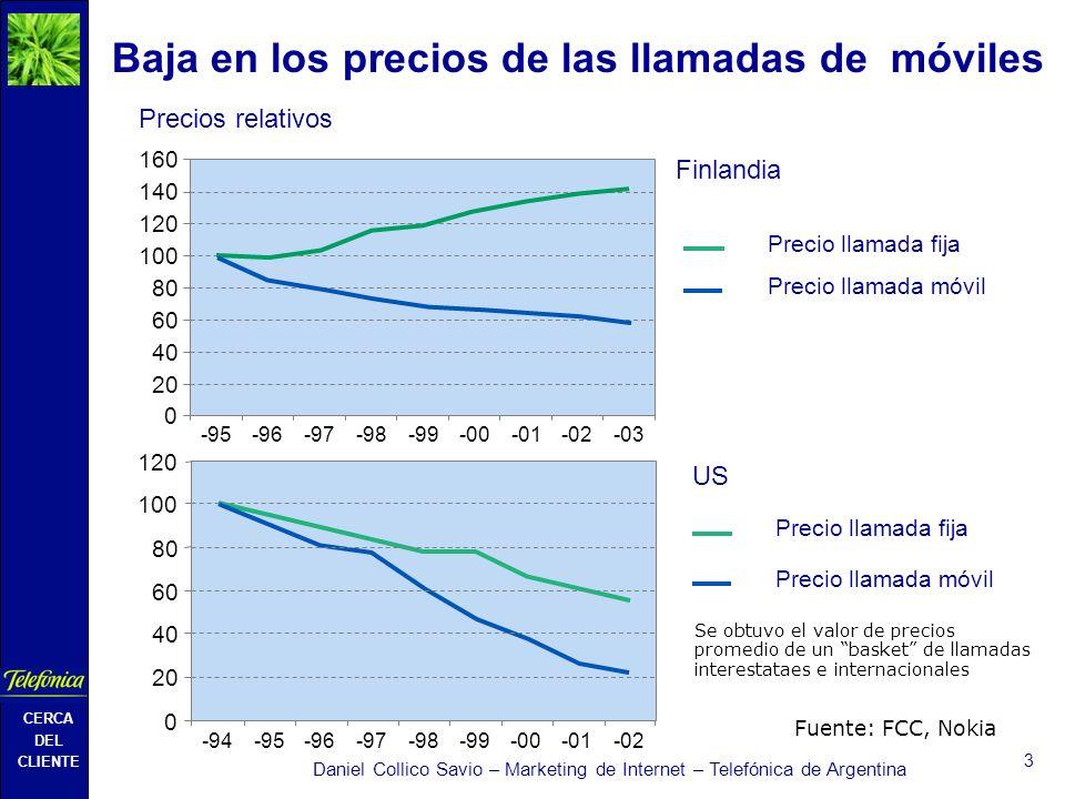 CERCA DEL CLIENTE Daniel Collico Savio – Marketing de Internet – Telefónica de Argentina 3 Baja en los precios de las llamadas de móviles Precios relativos Precio llamada móvil Precio llamada fija 0 20 40 60 80 100 120 140 160 -95-96-97-98-99-00-02 -03 -94-95-96-97-98-99-00-02 0 20 40 60 80 100 120 Precio llamada móvil Precio llamada fija Finlandia US Fuente: FCC, Nokia Se obtuvo el valor de precios promedio de un basket de llamadas interestataes e internacionales