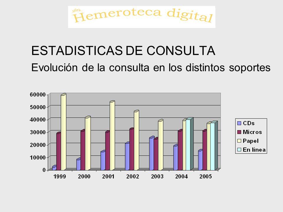 ESTADISTICAS DE CONSULTA Evolución de la consulta en los distintos soportes