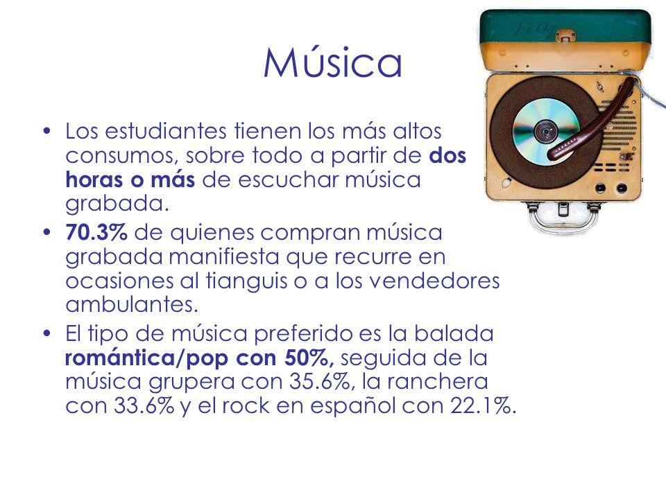 Música Los estudiantes tienen los más altos consumos, sobre todo a partir de dos horas o más de escuchar música grabada. 70.3% de quienes compran músi