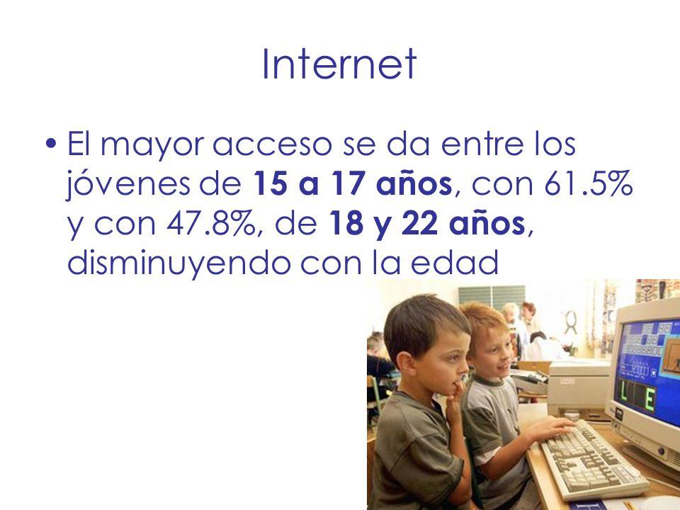 Internet El mayor acceso se da entre los jóvenes de 15 a 17 años, con 61.5% y con 47.8%, de 18 y 22 años, disminuyendo con la edad
