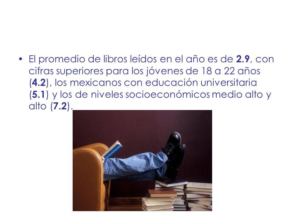 El promedio de libros leídos en el año es de 2.9, con cifras superiores para los jóvenes de 18 a 22 años ( 4.2 ), los mexicanos con educación universi