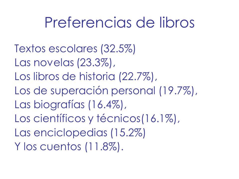 Preferencias de libros Textos escolares (32.5%) Las novelas (23.3%), Los libros de historia (22.7%), Los de superación personal (19.7%), Las biografía