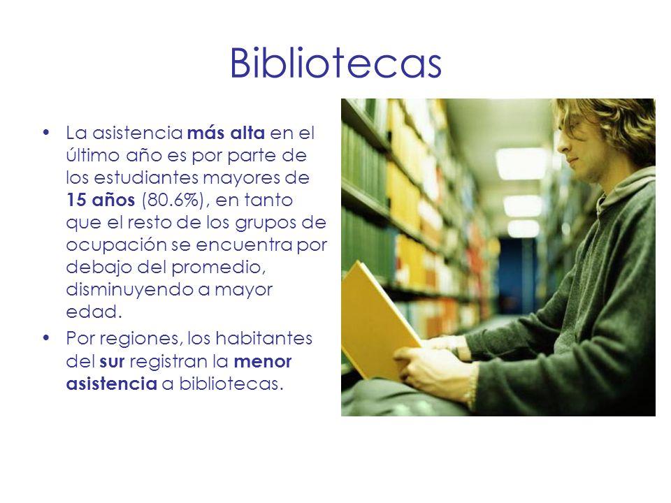 Bibliotecas La asistencia más alta en el último año es por parte de los estudiantes mayores de 15 años (80.6%), en tanto que el resto de los grupos de