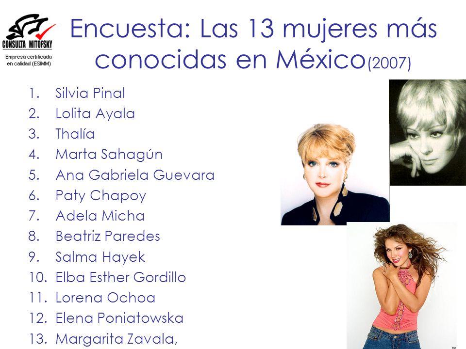 Encuesta: Las 13 mujeres más conocidas en México (2007) 1.Silvia Pinal 2.Lolita Ayala 3.Thalía 4.Marta Sahagún 5.Ana Gabriela Guevara 6.Paty Chapoy 7.