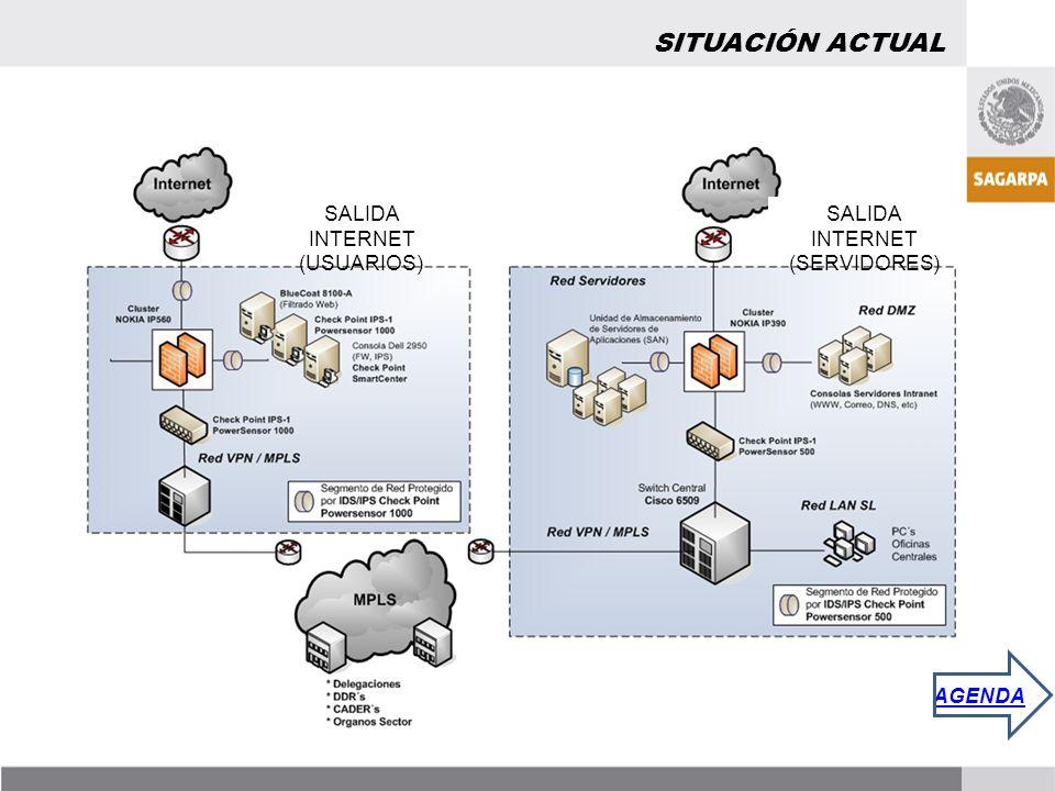 SITUACIÓN ACTUAL SALIDA INTERNET (USUARIOS) SALIDA INTERNET (SERVIDORES) AGENDA