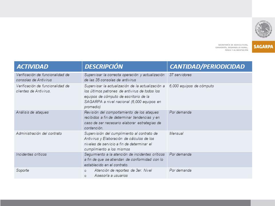 ACTIVIDADDESCRIPCIÓNCANTIDAD/PERIODICIDAD Verificación de funcionalidad de consolas de Antivirus Supervisar la correcta operación y actualización de l