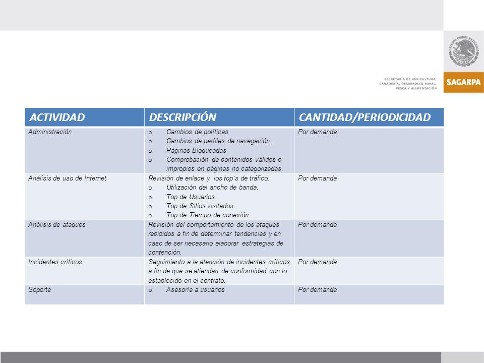 ACTIVIDADDESCRIPCIÓNCANTIDAD/PERIODICIDAD Administración o Cambios de políticas o Cambios de perfiles de navegación. o Páginas Bloqueadas o Comprobaci