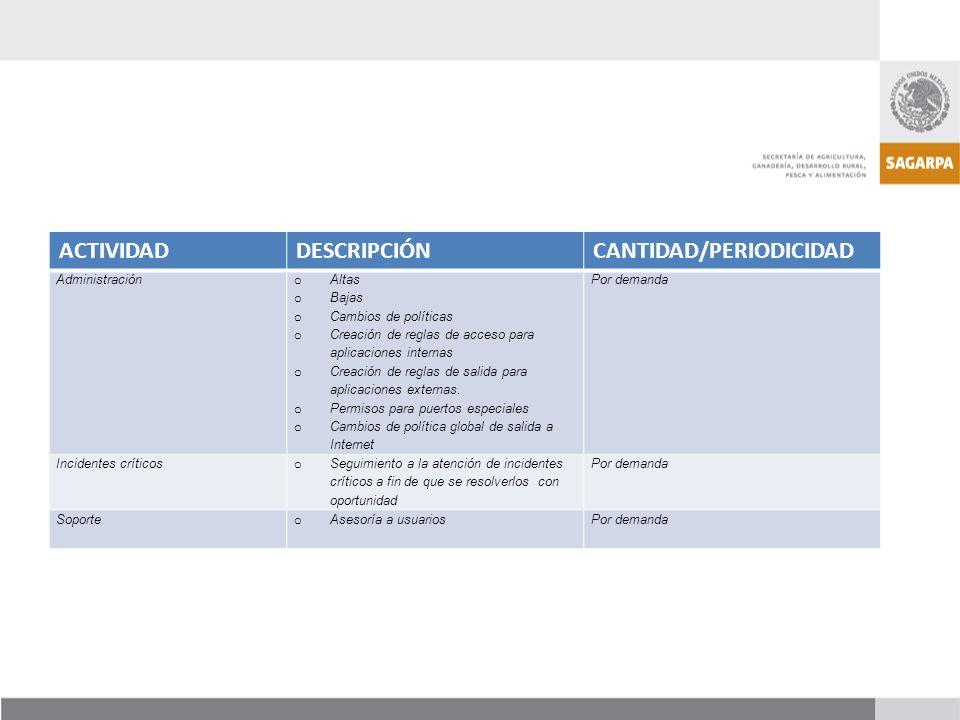 ACTIVIDADDESCRIPCIÓNCANTIDAD/PERIODICIDAD Administración o Altas o Bajas o Cambios de políticas o Creación de reglas de acceso para aplicaciones inter