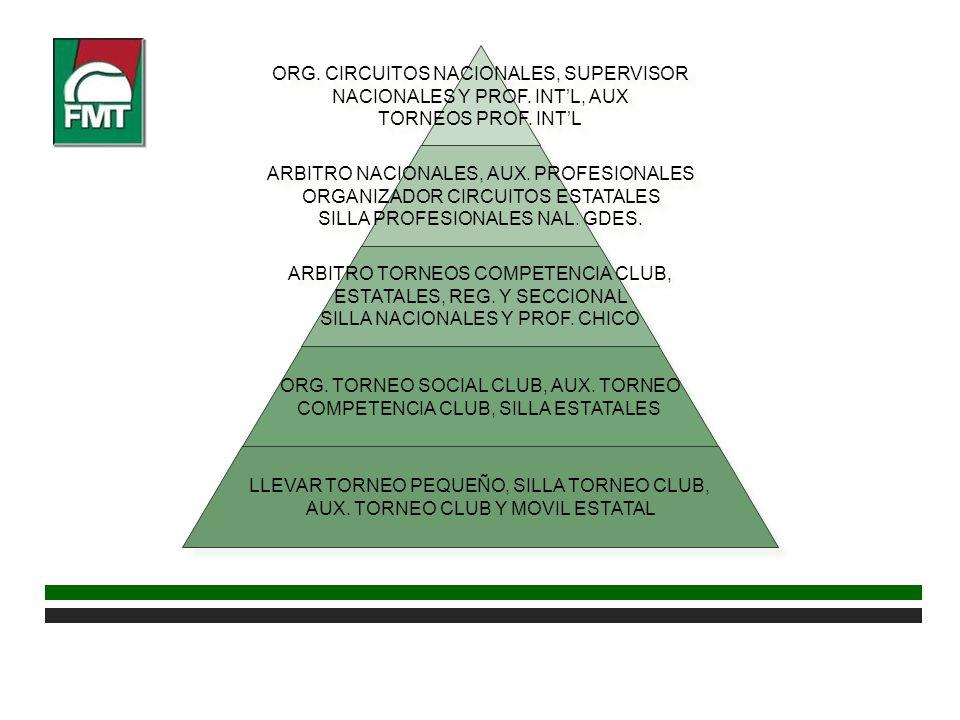 ORG. CIRCUITOS NACIONALES, SUPERVISOR NACIONALES Y PROF. INTL, AUX TORNEOS PROF. INTL ORG. CIRCUITOS NACIONALES, SUPERVISOR NACIONALES Y PROF. INTL, A