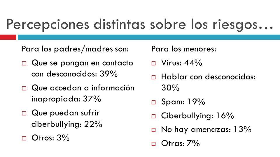Percepciones distintas sobre los riesgos… Para los padres/madres son: Que se pongan en contacto con desconocidos: 39% Que accedan a información inapro