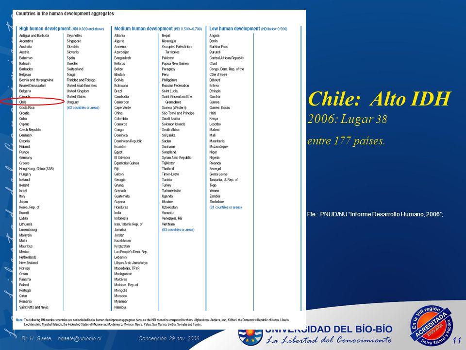 Dr. H. Gaete, hgaete@ubiobio.clConcepción, 29 nov. 2006 11 Chile: Alto IDH 2006: Lugar 38 entre 177 países. Fte.: PNUD/NU Informe Desarrollo Humano, 2