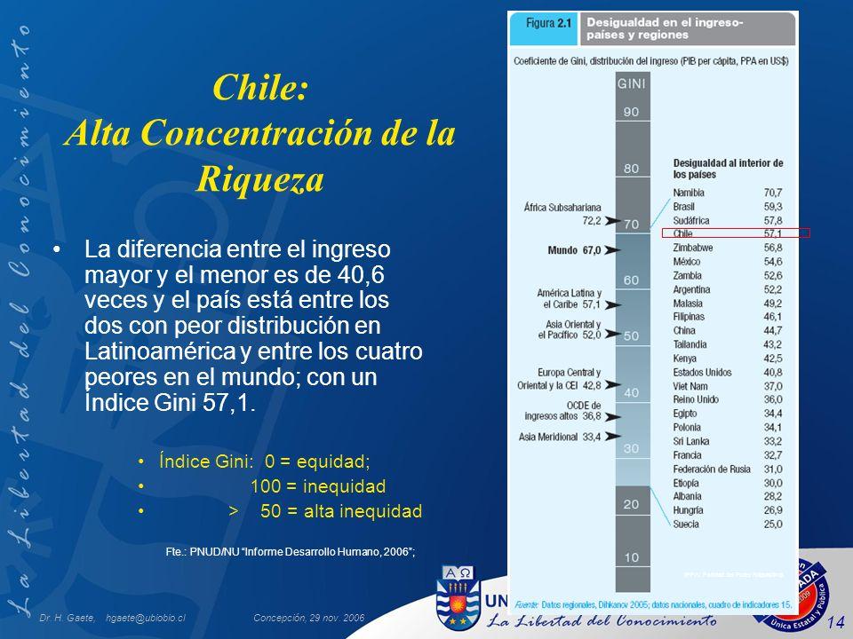 Dr. H. Gaete, hgaete@ubiobio.clConcepción, 29 nov. 2006 14 Chile: Alta Concentración de la Riqueza La diferencia entre el ingreso mayor y el menor es