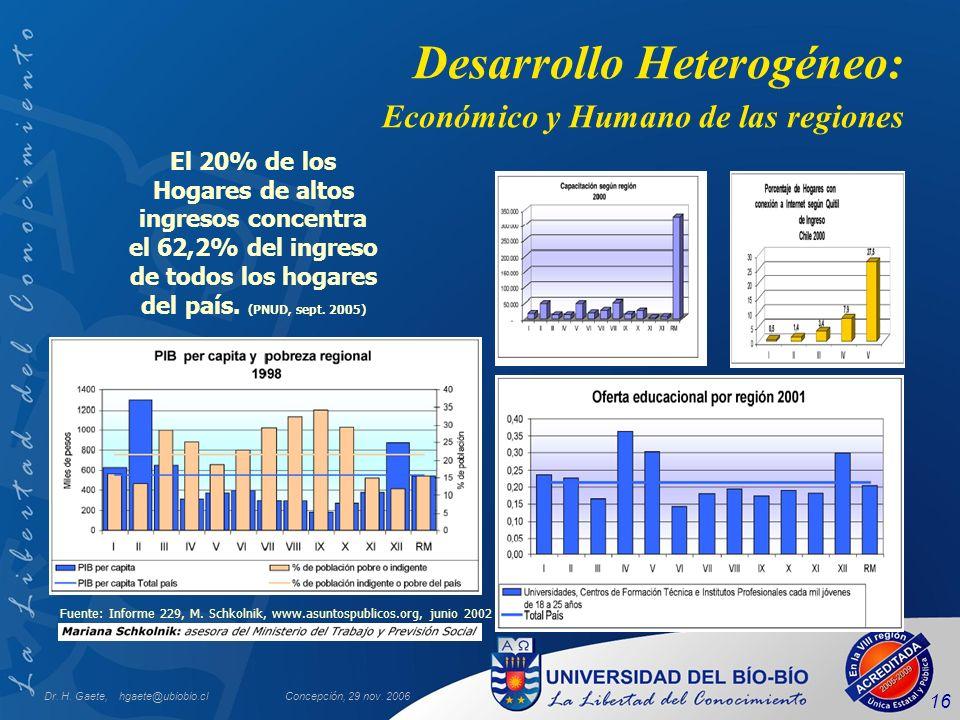Dr. H. Gaete, hgaete@ubiobio.clConcepción, 29 nov. 2006 16 Desarrollo Heterogéneo: Económico y Humano de las regiones Fuente: Informe 229, M. Schkolni