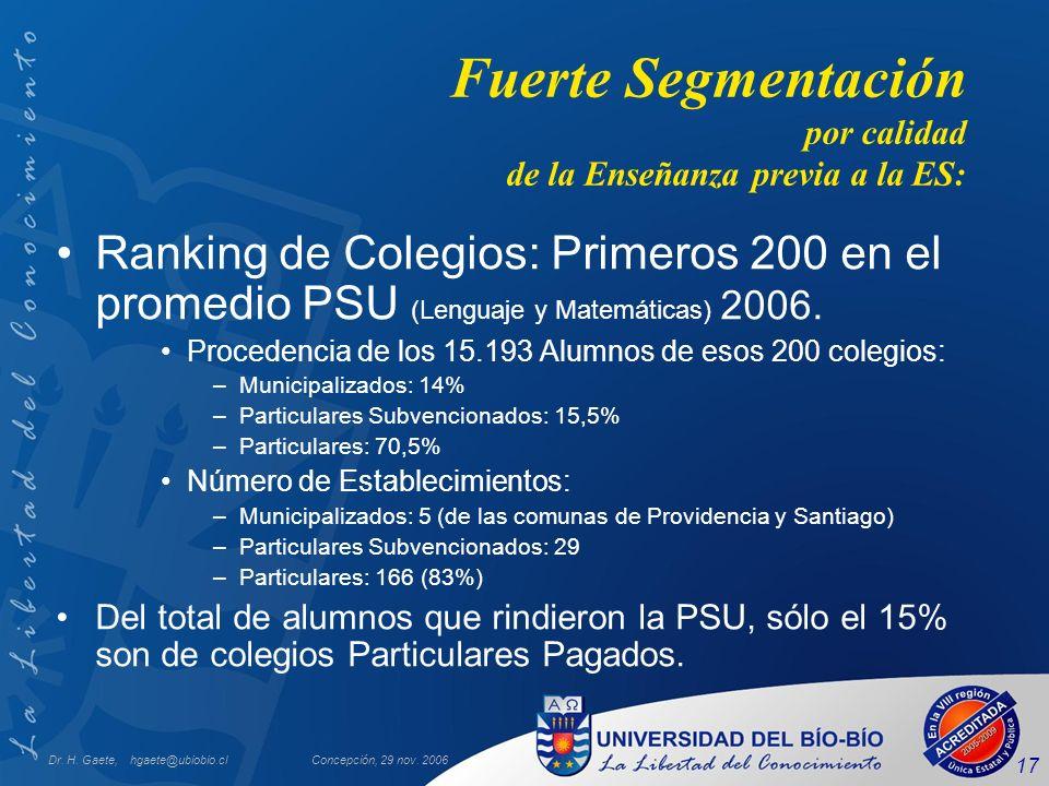 Dr. H. Gaete, hgaete@ubiobio.clConcepción, 29 nov. 2006 17 Fuerte Segmentación por calidad de la Enseñanza previa a la ES: Ranking de Colegios: Primer