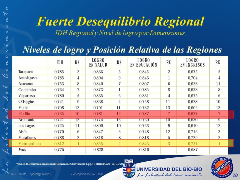 Dr. H. Gaete, hgaete@ubiobio.clConcepción, 29 nov. 2006 20 Fuerte Desequilibrio Regional IDH Regional y Nivel de logro por Dimensiones Índice de Desar