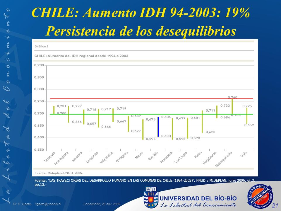 Dr. H. Gaete, hgaete@ubiobio.clConcepción, 29 nov. 2006 21 CHILE: Aumento IDH 94-2003: 19% Persistencia de los desequilibrios Fuente: LAS TRAYECTORIAS