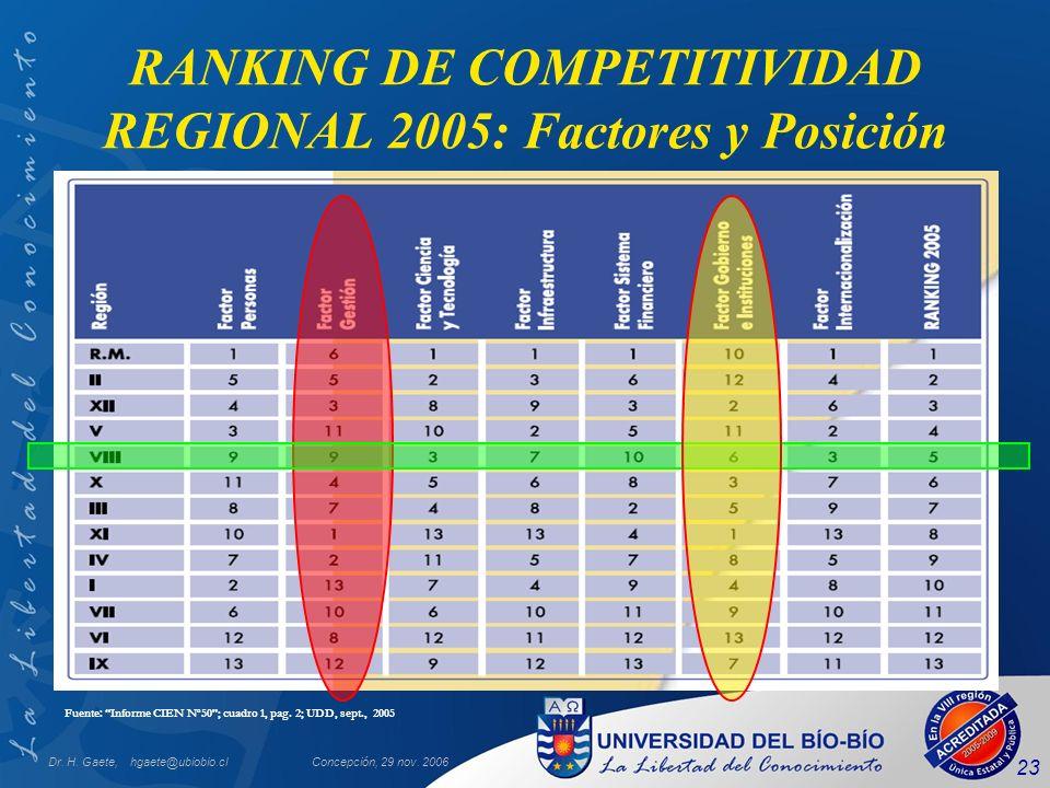 Dr. H. Gaete, hgaete@ubiobio.clConcepción, 29 nov. 2006 23 RANKING DE COMPETITIVIDAD REGIONAL 2005: Factores y Posición Fuente: Informe CIEN N o 50; c