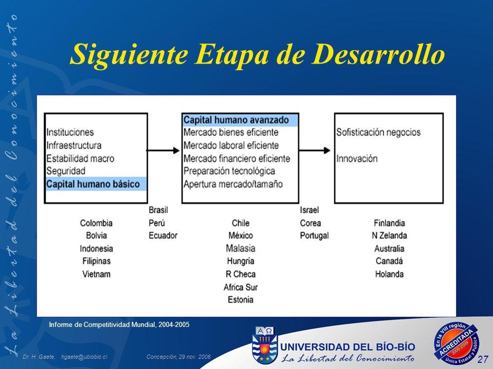 Dr. H. Gaete, hgaete@ubiobio.clConcepción, 29 nov. 2006 27 Siguiente Etapa de Desarrollo Informe de Competitividad Mundial, 2004-2005