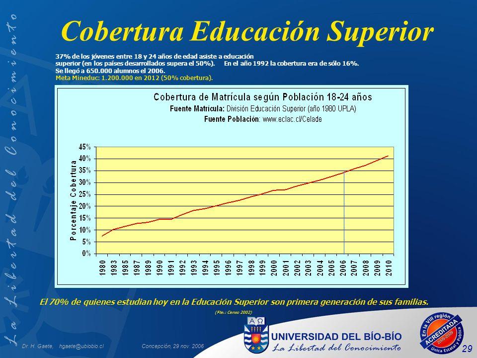 Dr. H. Gaete, hgaete@ubiobio.clConcepción, 29 nov. 2006 29 Cobertura Educación Superior 37% de los jóvenes entre 18 y 24 años de edad asiste a educaci