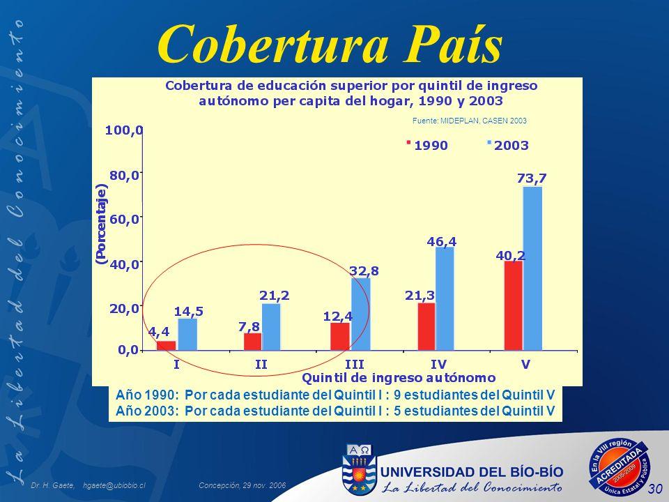 Dr. H. Gaete, hgaete@ubiobio.clConcepción, 29 nov. 2006 30 Cobertura País Año 1990: Por cada estudiante del Quintil I : 9 estudiantes del Quintil V Añ