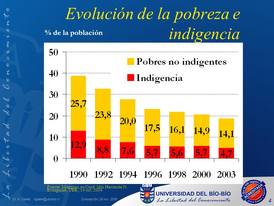 Dr. H. Gaete, hgaete@ubiobio.clConcepción, 29 nov. 2006 4 Evolución de la pobreza e indigencia Fuente: Mideplán, en Conf. Min Hacienda N. Eyzaguirre,