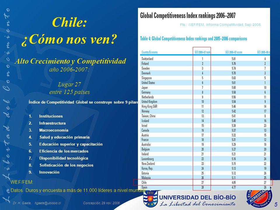 Dr. H. Gaete, hgaete@ubiobio.clConcepción, 29 nov. 2006 5 Chile: ¿Cómo nos ven? Alto Crecimiento y Competitividad año 2006-2007: Lugar 27 entre 125 pa