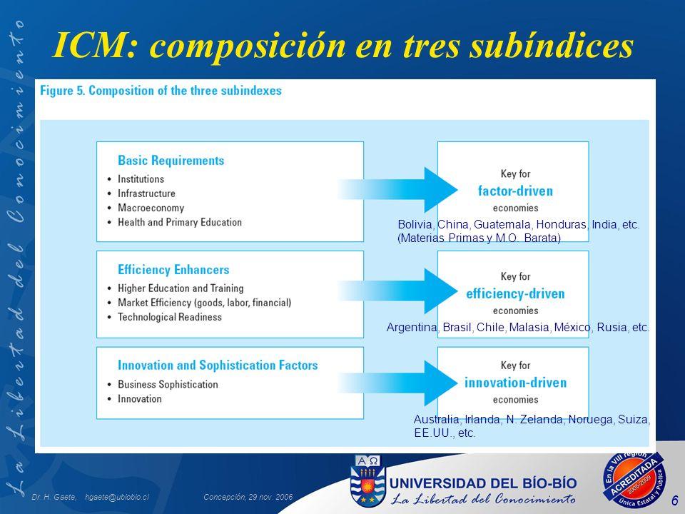 Dr. H. Gaete, hgaete@ubiobio.clConcepción, 29 nov. 2006 6 ICM: composición en tres subíndices Bolivia, China, Guatemala, Honduras, India, etc. (Materi