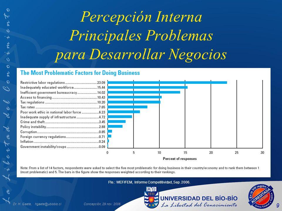 Dr. H. Gaete, hgaete@ubiobio.clConcepción, 29 nov. 2006 9 Percepción Interna Principales Problemas para Desarrollar Negocios Fte.: WEF/FEM, Informe Co