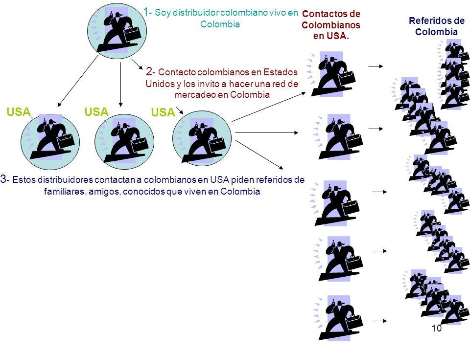10 1 - Soy distribuidor colombiano vivo en Colombia 2 - Contacto colombianos en Estados Unidos y los invito a hacer una red de mercadeo en Colombia 3 - Estos distribuidores contactan a colombianos en USA piden referidos de familiares, amigos, conocidos que viven en Colombia Contactos de Colombianos en USA.