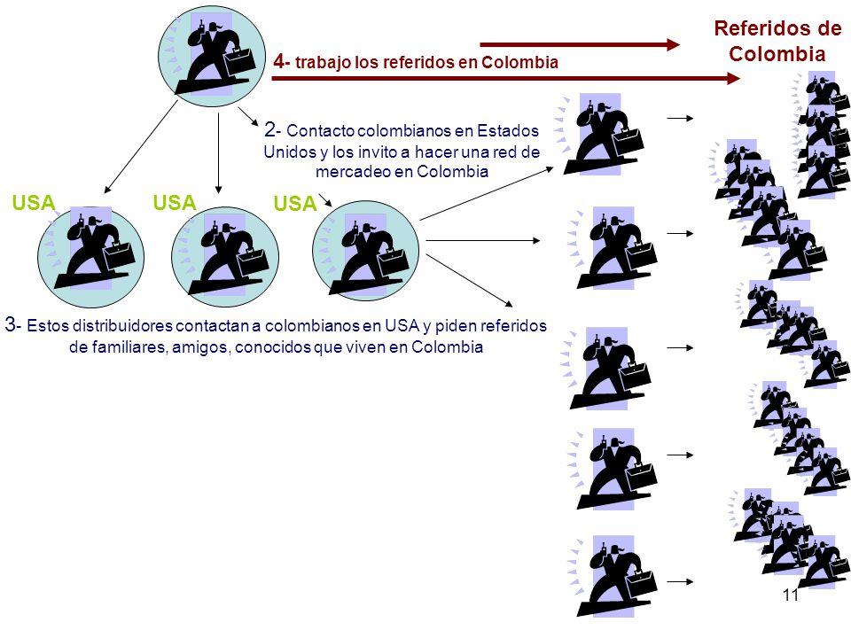 11 2 - Contacto colombianos en Estados Unidos y los invito a hacer una red de mercadeo en Colombia 3 - Estos distribuidores contactan a colombianos en USA y piden referidos de familiares, amigos, conocidos que viven en Colombia USA Referidos de Colombia USA 4 - trabajo los referidos en Colombia