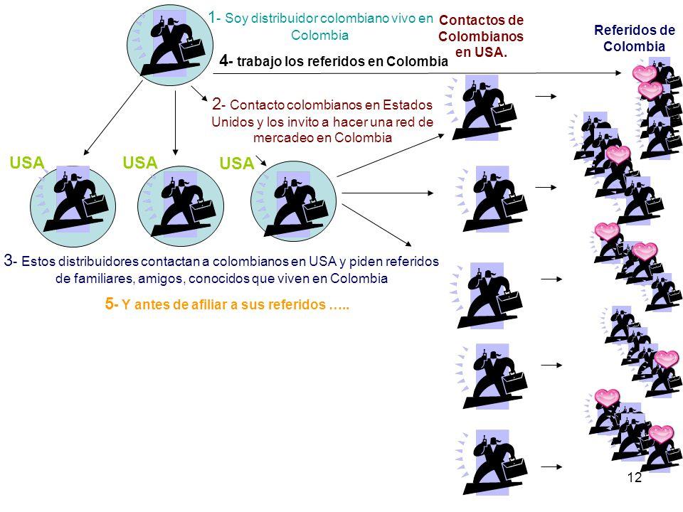 12 1 - Soy distribuidor colombiano vivo en Colombia 2 - Contacto colombianos en Estados Unidos y los invito a hacer una red de mercadeo en Colombia 3 - Estos distribuidores contactan a colombianos en USA y piden referidos de familiares, amigos, conocidos que viven en Colombia Contactos de Colombianos en USA.