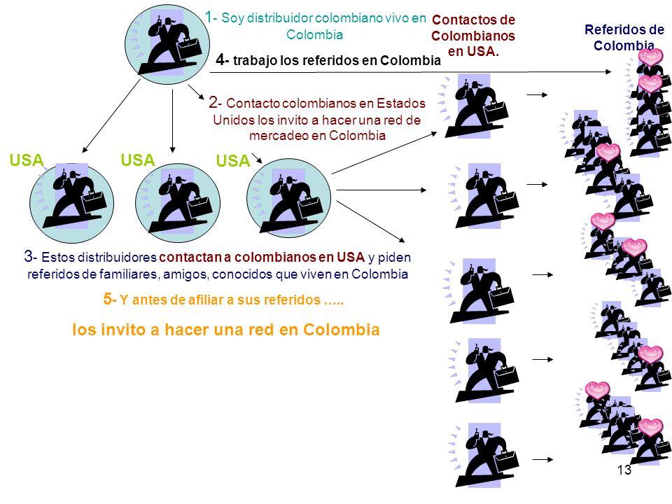 13 1 - Soy distribuidor colombiano vivo en Colombia 2 - Contacto colombianos en Estados Unidos los invito a hacer una red de mercadeo en Colombia 3 - Estos distribuidores contactan a colombianos en USA y piden referidos de familiares, amigos, conocidos que viven en Colombia Contactos de Colombianos en USA.