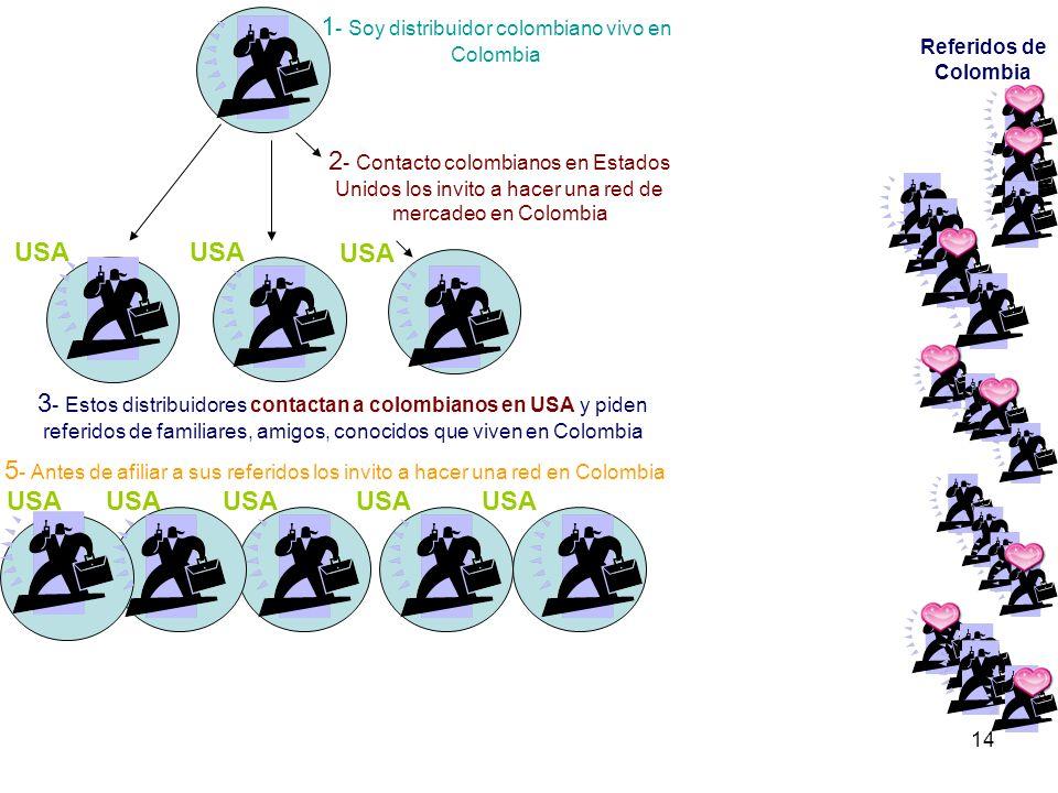14 1 - Soy distribuidor colombiano vivo en Colombia 2 - Contacto colombianos en Estados Unidos los invito a hacer una red de mercadeo en Colombia 3 -