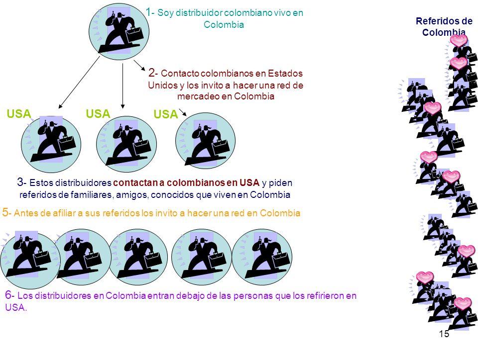 15 1 - Soy distribuidor colombiano vivo en Colombia 2 - Contacto colombianos en Estados Unidos y los invito a hacer una red de mercadeo en Colombia 3 - Estos distribuidores contactan a colombianos en USA y piden referidos de familiares, amigos, conocidos que viven en Colombia USA Referidos de Colombia USA 5 - Antes de afiliar a sus referidos los invito a hacer una red en Colombia 6 - Los distribuidores en Colombia entran debajo de las personas que los refirieron en USA.