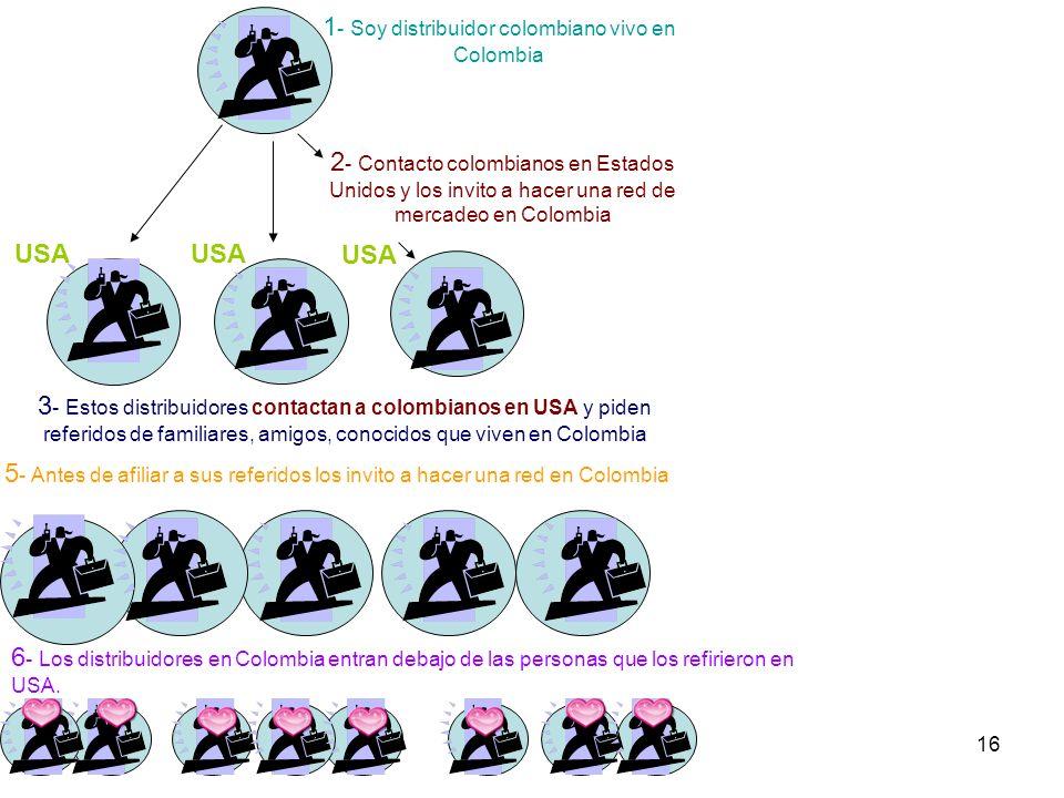 16 1 - Soy distribuidor colombiano vivo en Colombia 2 - Contacto colombianos en Estados Unidos y los invito a hacer una red de mercadeo en Colombia 3 - Estos distribuidores contactan a colombianos en USA y piden referidos de familiares, amigos, conocidos que viven en Colombia USA 5 - Antes de afiliar a sus referidos los invito a hacer una red en Colombia 6 - Los distribuidores en Colombia entran debajo de las personas que los refirieron en USA.