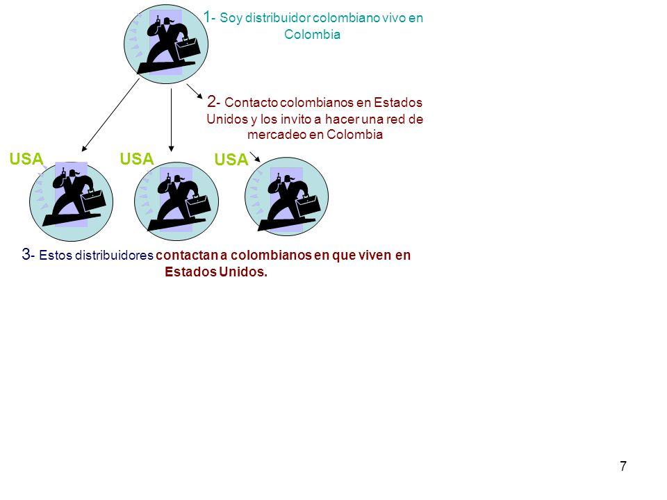 7 1 - Soy distribuidor colombiano vivo en Colombia 2 - Contacto colombianos en Estados Unidos y los invito a hacer una red de mercadeo en Colombia USA 3 - Estos distribuidores contactan a colombianos en que viven en Estados Unidos.